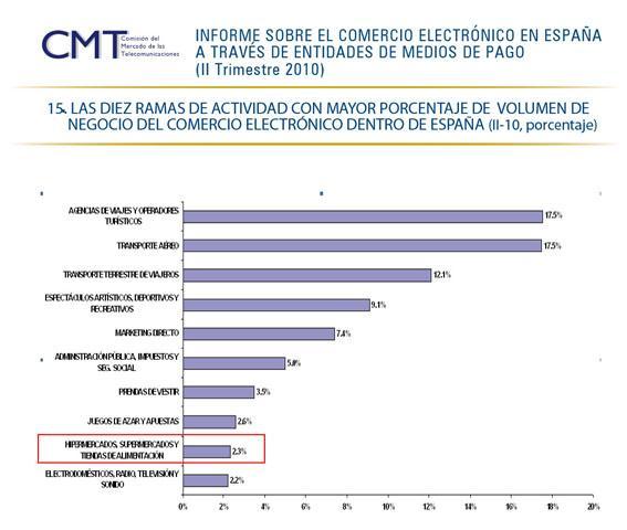 informe-comercio-electronico-en-espana