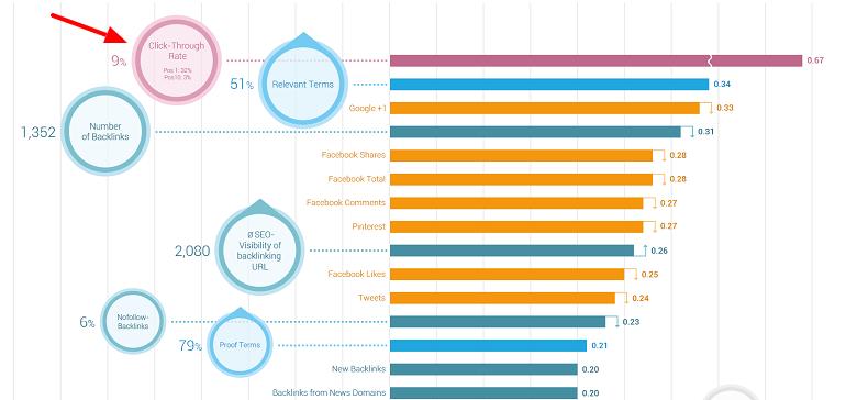 ranking-factor-2014