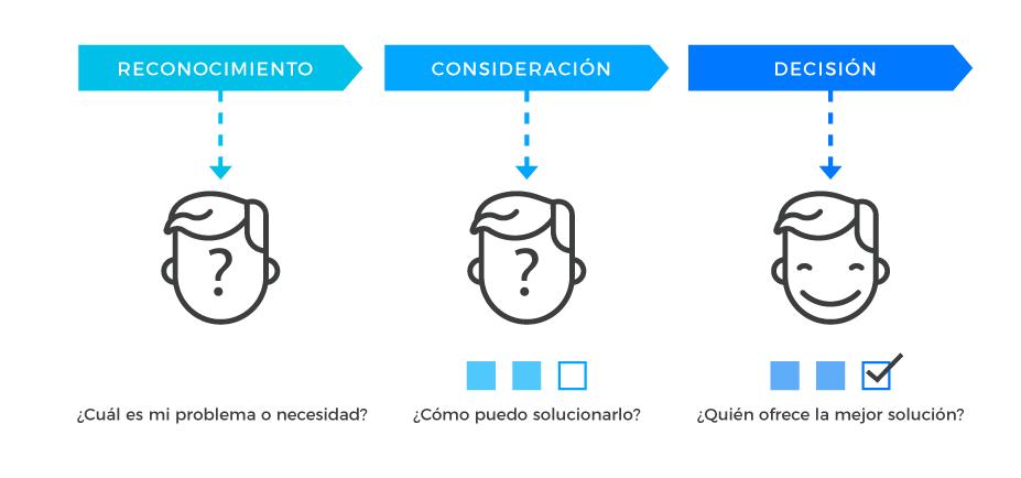buyer journey - Viaje del Comprador - Reconocimiento - Consideración - Decisión